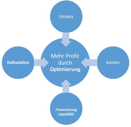 optimierung-grafik